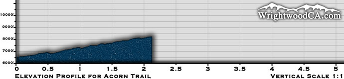 Acorn Trail Elevation Profile