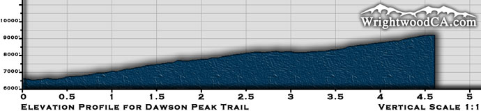Dawson Peak Trail Elevation Profile