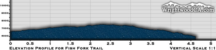 Fish Fork Trail Elevation Profile