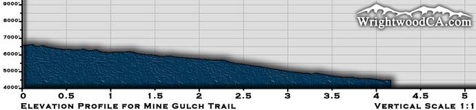 Mine Gulch Trail Elevation Profile