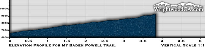 Mt. Baden Powell Trail Elevation Profile