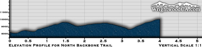 North Backbone Trail Elevation Profile